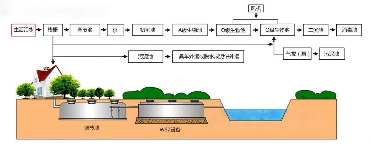 地埋式一体化污水处理设备1.jpg